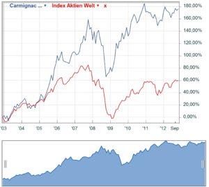 Chart Carmignac Investissement vor Anteilsslitt