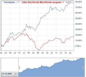 Chart Carmignac Patrimoine vor Anteilssplitt