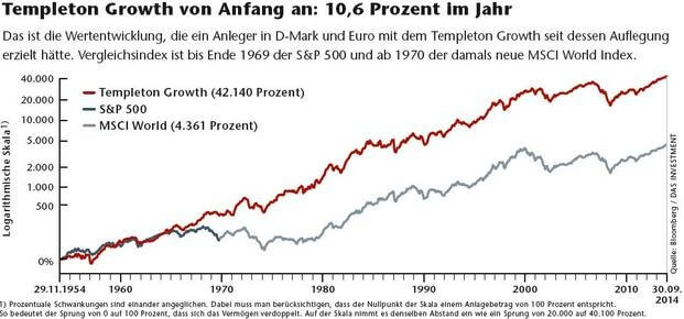 Templeton Growth Fund 1954 bis 2014
