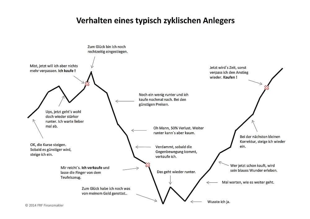 zyklische Anleger