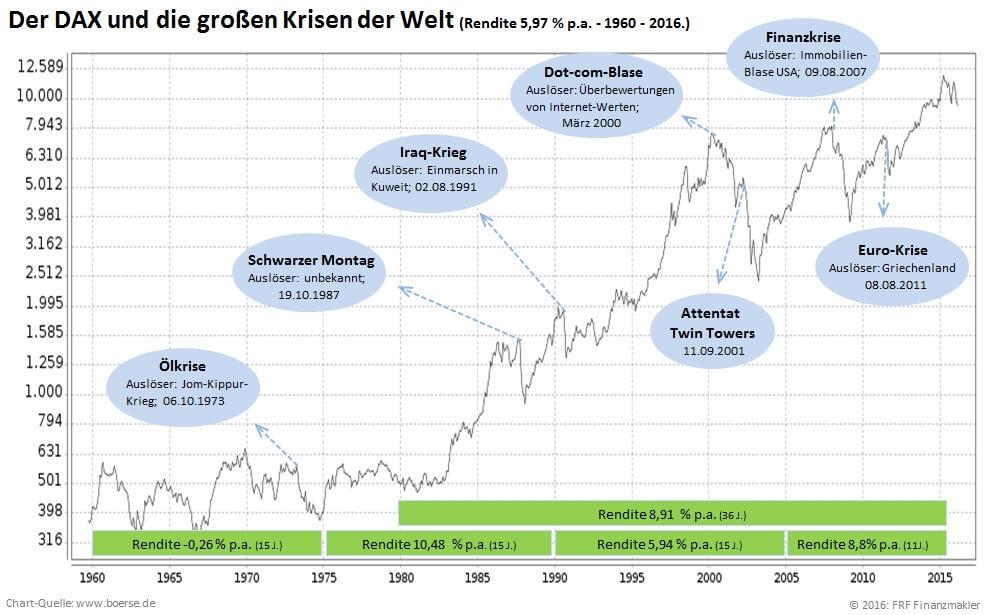 Mit Investmentfonds durch jede Krise