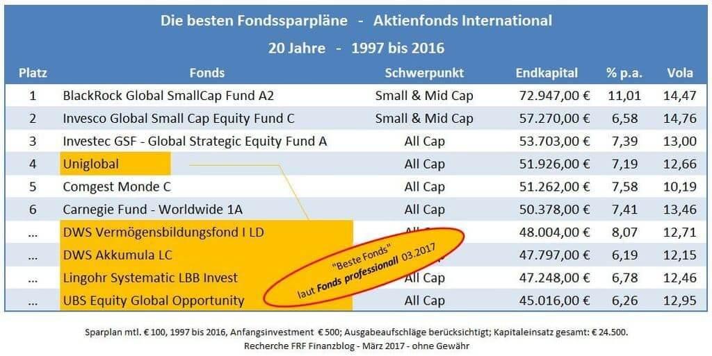 Die besten Fondssparpläne International