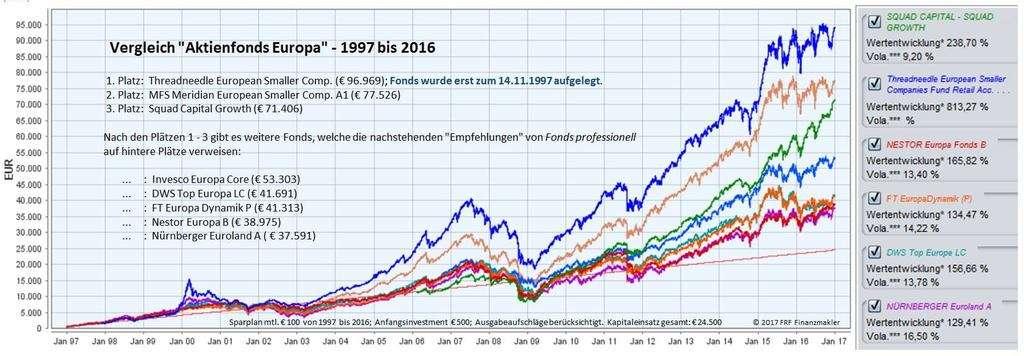 Die besten Fondssparpläne Europa