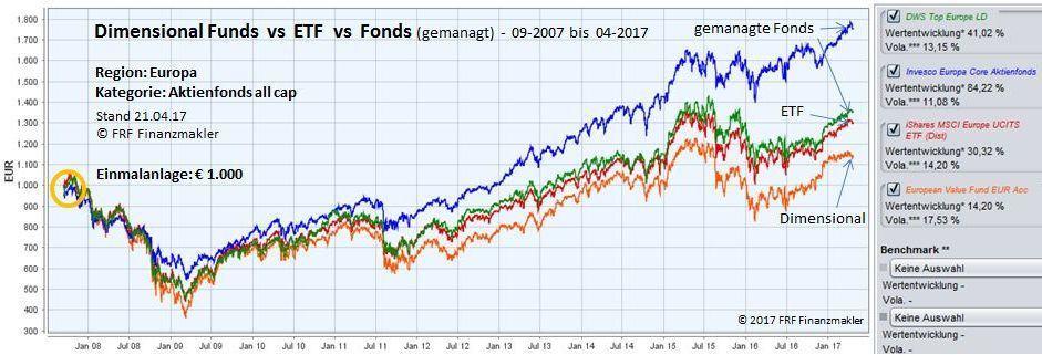 Aktive oder passive Fonds