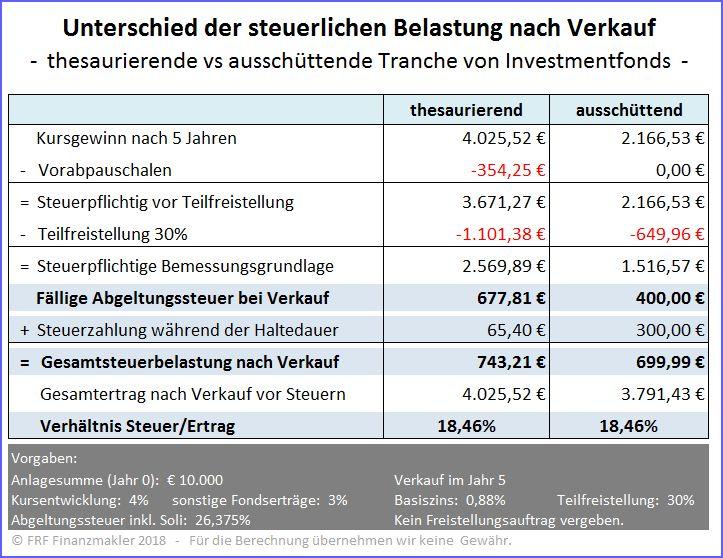 Investmentsteuerreform 2018 Ausschuttende Oder Thesaurierende Fonds