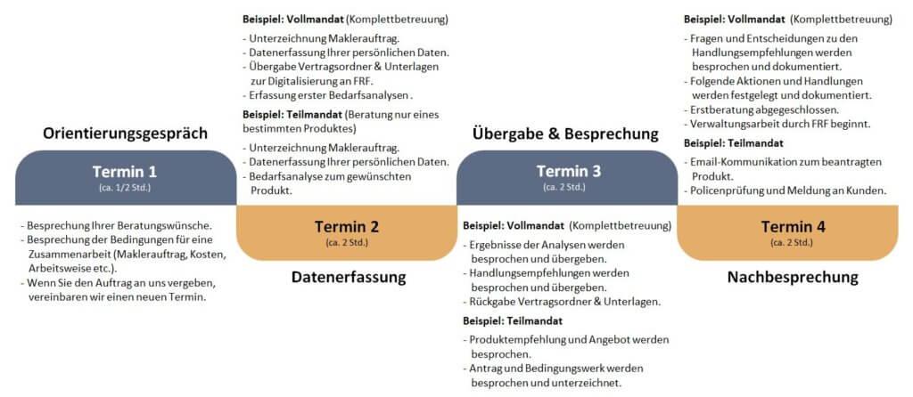FRF Versicherungsmakler Karlsruhe