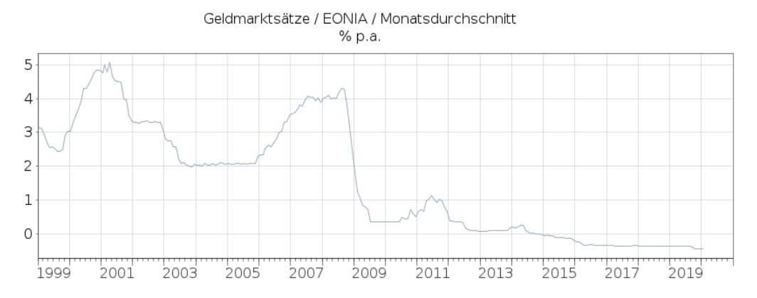 Zinsentwicklung Europa 1999 bis 2019