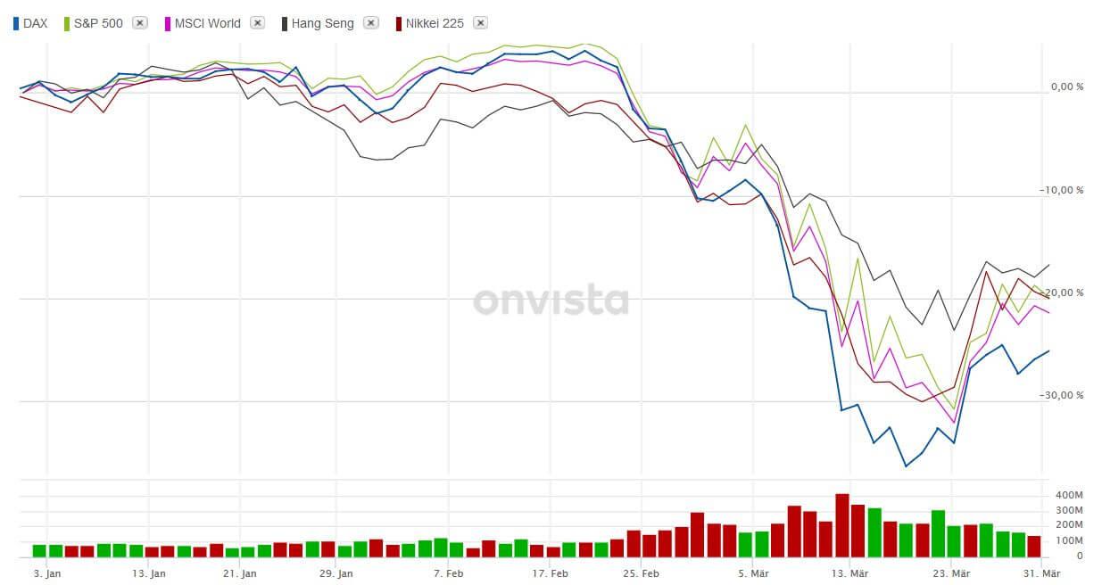 Börsen 1. Quartal