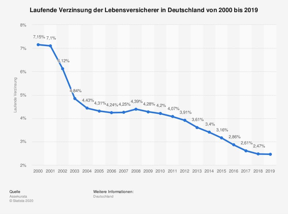 Verzinsung deutscher Lebensversicherungen