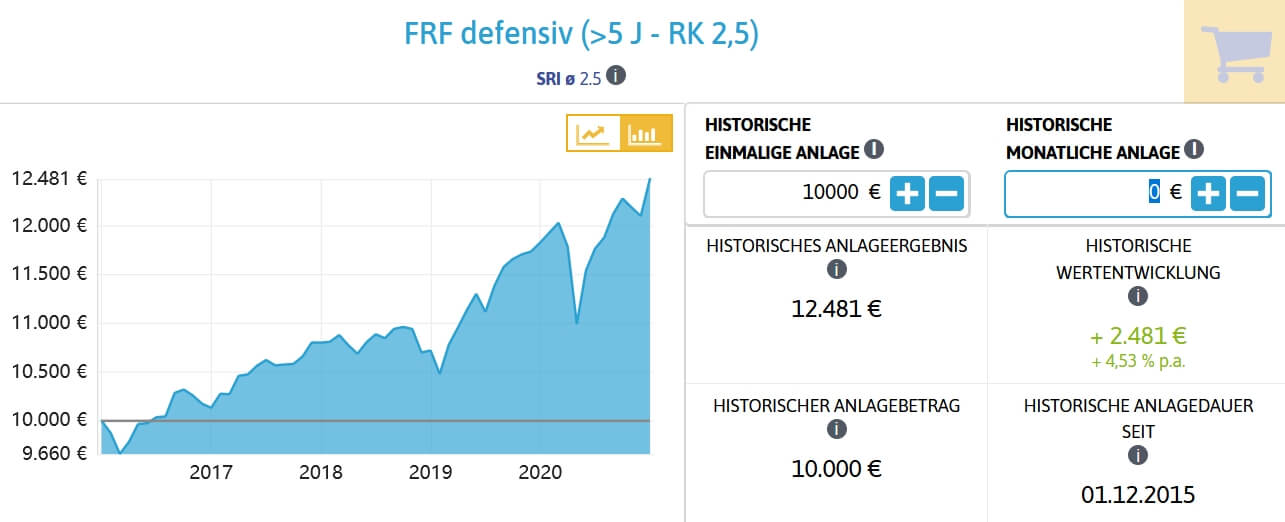 Modelportfolio FRF defensiv