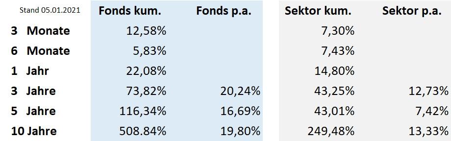 TOP Fonds RIM Global Biosience B