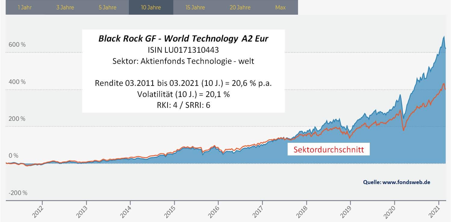 Black Rock World Technology A2 Eur