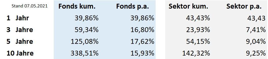 Top Fonds Europa