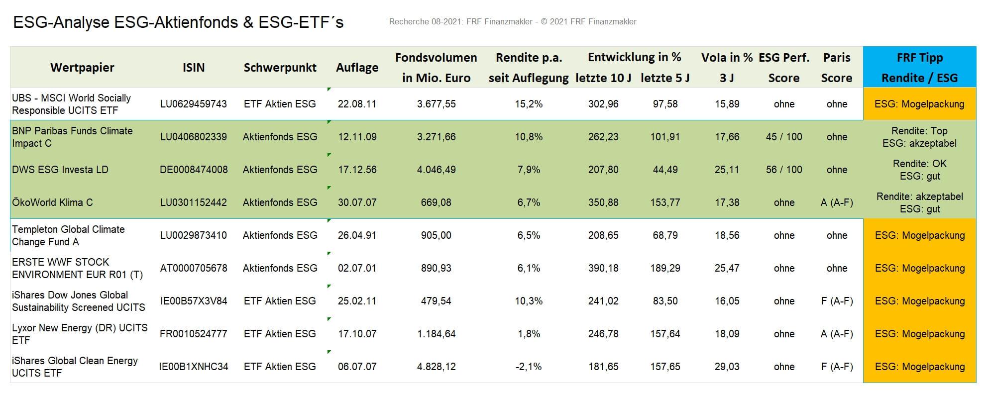 ESG-Fonds Mogelpackung