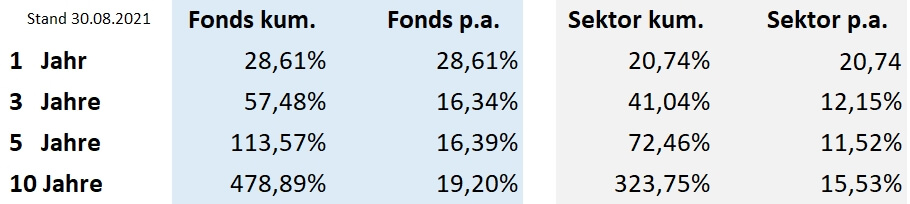 TOP Fonds im FondsShop